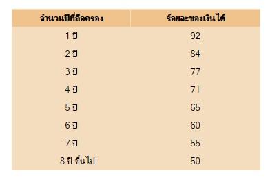 %e0%b8%aa%e0%b9%88%e0%b8%a7%e0%b8%99%e0%b8%95%e0%b9%88%e0%b8%b2%e0%b8%87%e0%b8%84%e0%b8%b4%e0%b8%94%e0%b8%a0%e0%b8%b2%e0%b8%a9%e0%b8%b5
