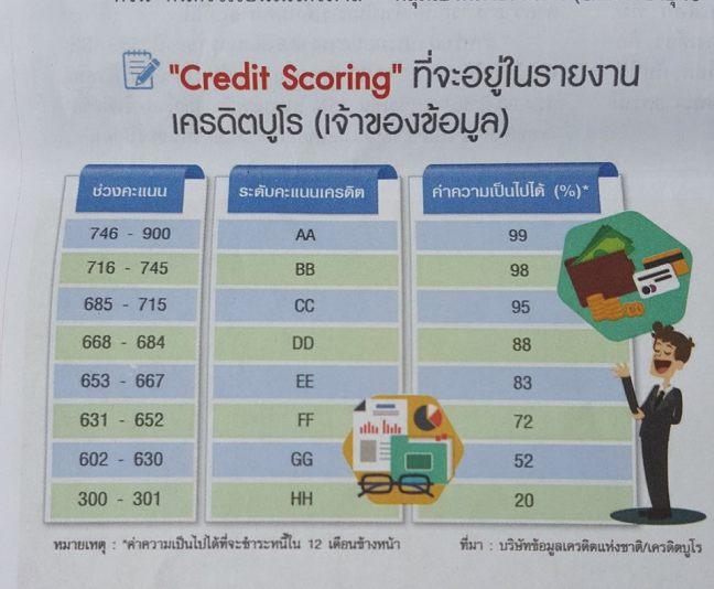 เครดิต สกอริ่ง credit scoring